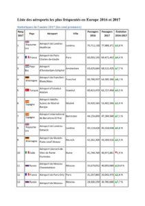 thumbnail of Liste des aéroports les plus fréquentés en Europe 2016 et 2017